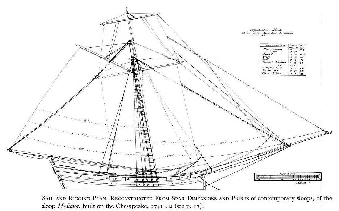Free plans small ships boats plan sloop mediator 1741g pooptronica Choice Image
